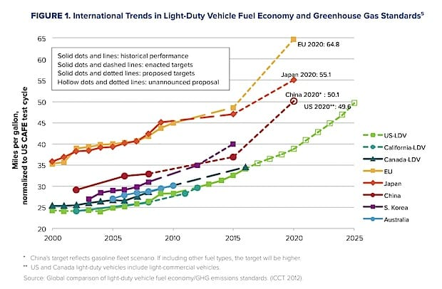 Graph showing trends in vehicle fuel economy 2000-2025. Highest to lowest: European Union, Japan, China, USA.