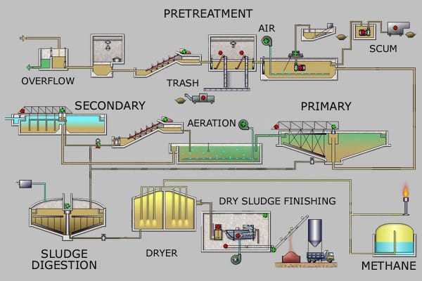 Infographic with an engineering layout of pretreatment, secondary treatment and sludge digestion.