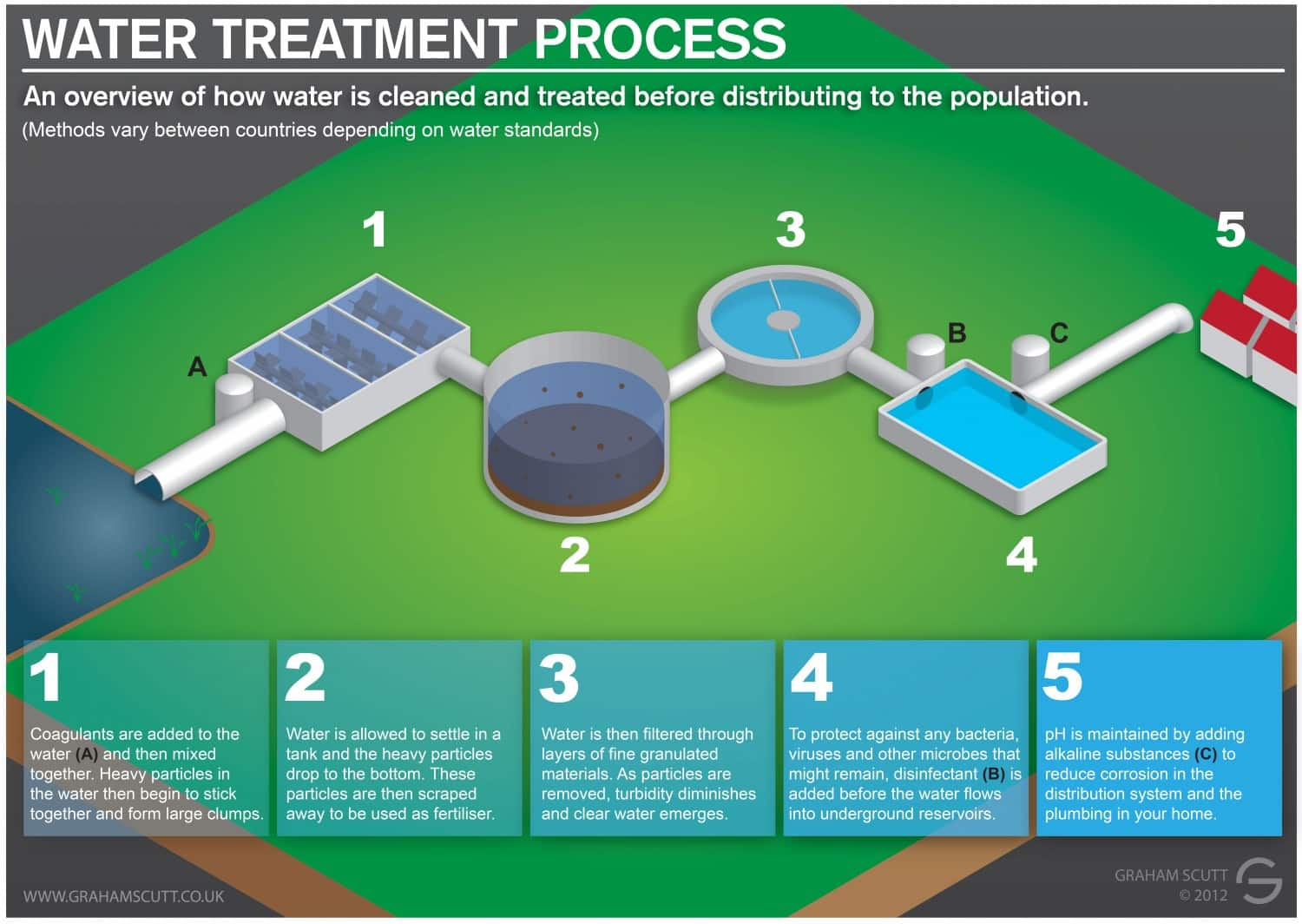 Infographic showing 5 steps in treating water to drinking water standards.